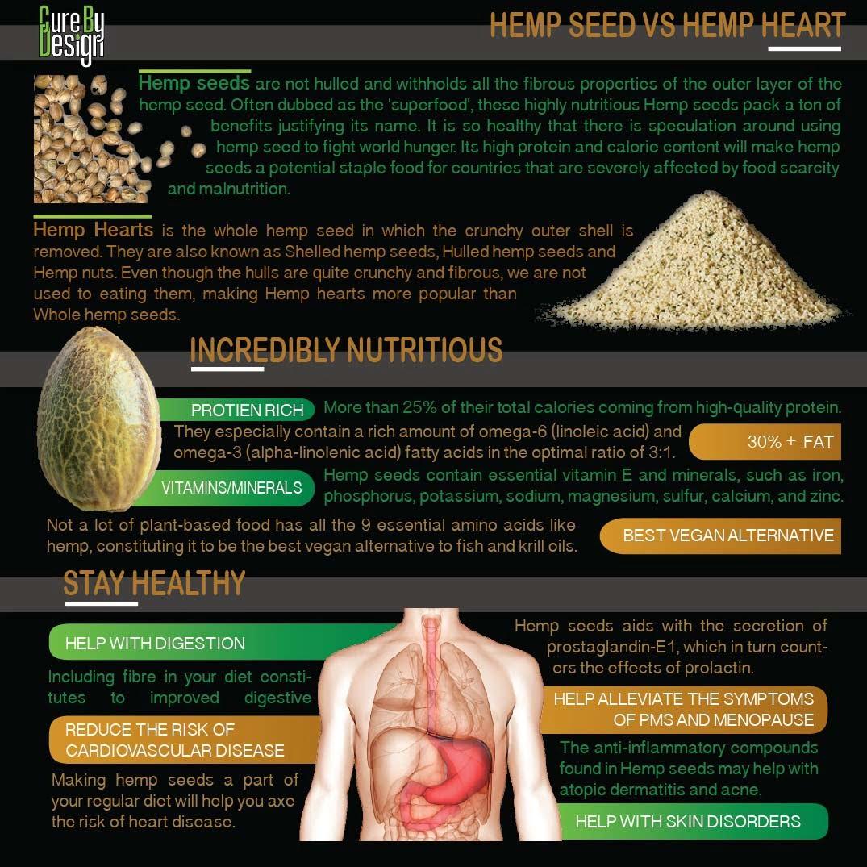 Hemp Hearts Vs Whole Hemp seeds