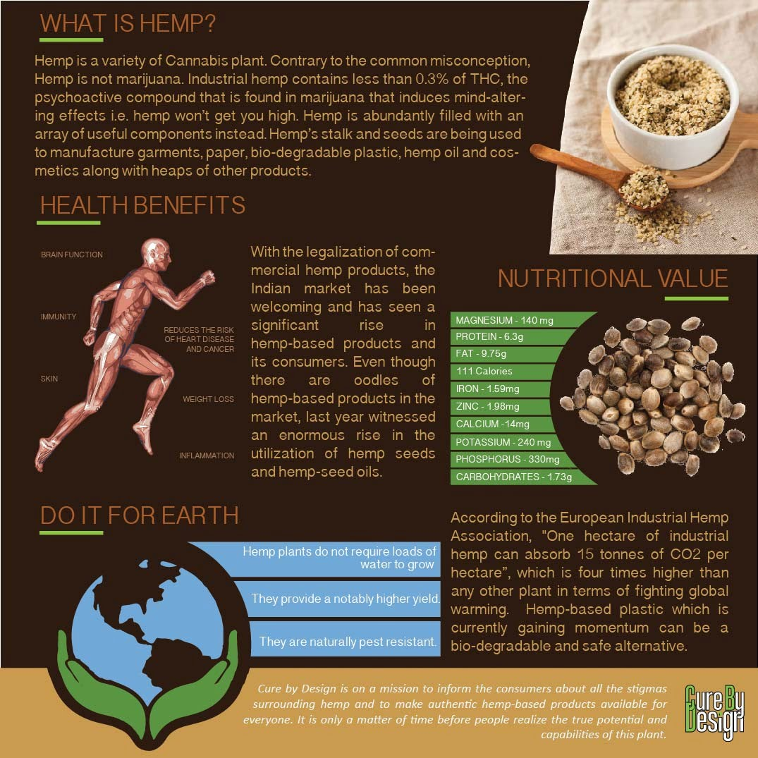 The Benefits of Hemp Seeds and Hemp Hearts